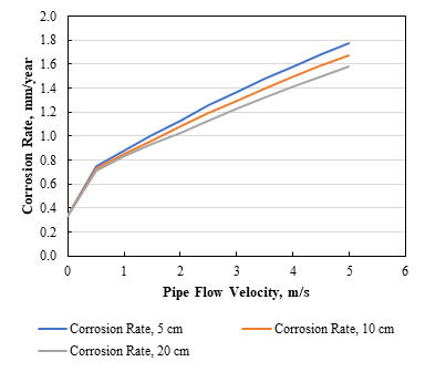 Corrosion rate vs pipe flow velocity at different pipe diameters.