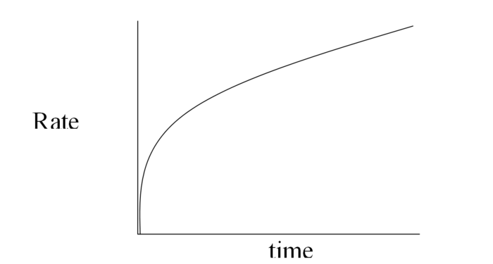 Rate vs time.PNG