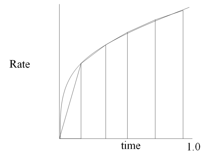 Rate vs time 2.PNG