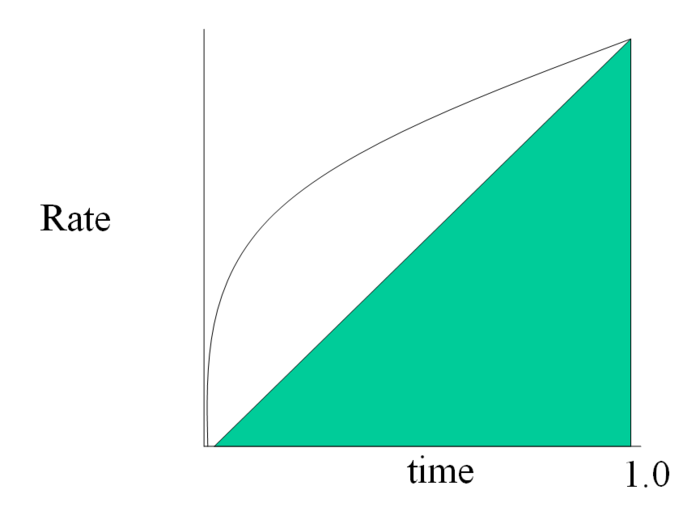 Rate vs time 1.PNG